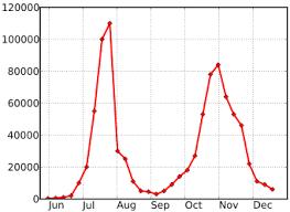 2009 Flu Pandemic In The United Kingdom Wikipedia