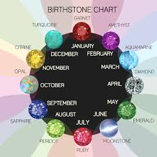 Month Gemstone Chart Birthstones