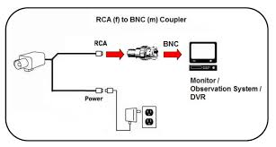 analog camera cables and connectors lorex simply connect the rca connector to the rca female to bnc male coupler and then connect the bnc connector to the observation system dvr