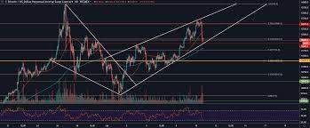 Bitcoin Chart Analysis Today Bitcoin Price Analysis Price Levels Form Rising Wedge