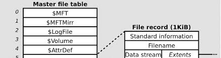How to extract data and timeline from Master File Table on NTFS ...