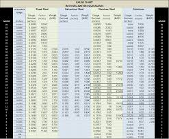 Stainless Steel Properties Comparison Chart Comparing Stainless Steel Types And Gauges