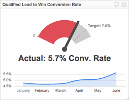 Track And Field Conversion Chart Sales Conversion Rate Lead Conversion Metric Klipfolio