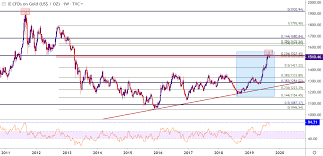 Gold Price Outlook Gold Grasps For Support Ahead Of Ecb Fomc