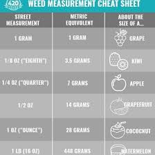 Quarter Of Weed Weight Chart Www Bedowntowndaytona Com