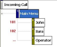 ivr user guide   ivr call flow diagram   ivr platform   ivr    ivr development  ivr design  ivr diagram