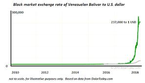 Venezuelan Bolivar To U S Dollar 2010 2018 Snbchf Com