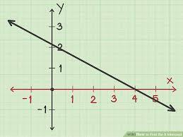 image titled find the x intercept step 1