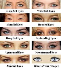 Eye Shape Chart Which One Do You Have