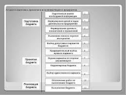 Выполняемая студентом работа на предприятии Отчет по преддипломной практике Как пишется отчет по преддипломной практике Которые выполняемая студентом работа на предприятии можно бесплатно скачать