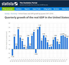 Gdp Growth Chart Under Obama Obamas Gdp Growth Average Was A Low 2 05 Digital Empire