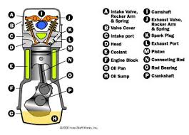 four stroke combustion engine car diagram simple four automotive engine car diagram simple car engine
