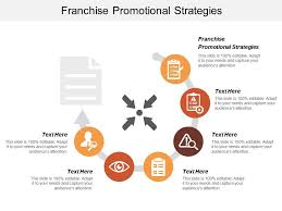 Promotional Strategies Franchise Promotional Strategies Ppt Powerpoint Presentation