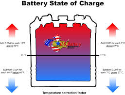 12v Battery Specific Gravity Chart Battery State Of Charge Temperature Correction Factor U S