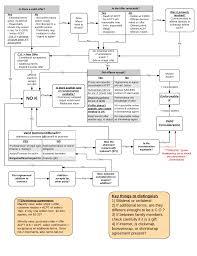Ucc Article 3 Flow Chart Ucc 2 207 Flowchart Flowchart In Word