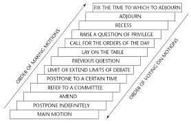 Robert S Rules Of Order Flow Chart Why Facebook And Roberts Rules Fail The Umc United
