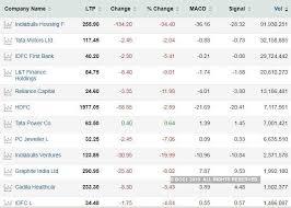 Indiabulls Technical Charts Stock Ideas Indiabulls Housing Hdfc Tata Motors Among 156