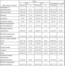 Курсовая работа Экономико статистический анализ производства  Анализируя таблицу 1 1 можно сделать вывод что основной отраслью ООО Агрофирма является животноводство удельный вес которого составляет 58 25% в