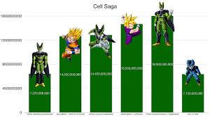 Dragon Ball Z Power Chart Dragon Ball Z Cell Saga Power Levels High Balled
