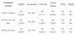 Usps Pay Chart Gramin Dak Sevak Salary Gds Pay Scale Pay Calculator