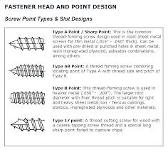 Drill Point Chart Screw Sizes Wood Lightinghome Co