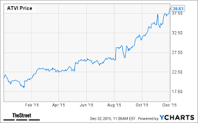 Jim Cramer Call Of Duty Will Lead Video Game Sales This