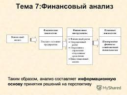 Презентация на тему Таким образом анализ составляет  2 Таким образом анализ
