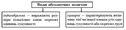 Абсолютні та відносні величини refsua Абсолютні величини це форма кількісного відображення статистичних показників які безпосередньо характеризують абсолютні розміри соціально економічних