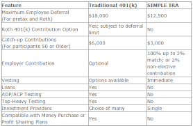 Ira Fees Comparison Chart Simple Ira Vs 401 K Which One Is Right For Your Company