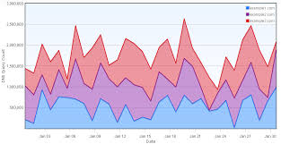 How To Make Flot Stacked Chart Jquery Flot Tutorial
