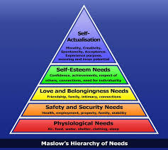 abraham maslow hierarchy of needs genius ranked in a pyramid displayed below the hierarchy of needs is taken from his essay a theory of human motivation