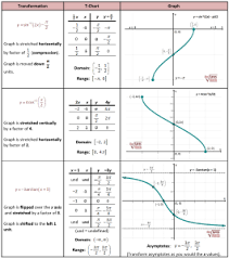 Inverse Trig Functions Chart Transforming Inverse Trig Functions Trigonometric