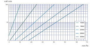 X Ray Exposure Chart For Steel Jme Yxlon Smart Evo 300p