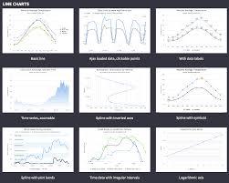 Making A Highcharts Js Chart From Scratch Data Journalism