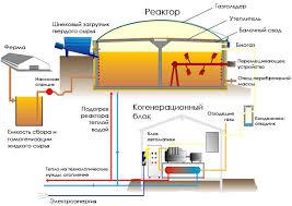 Реферат Биогазовая установка устройство принцип работы  Биогазовая установка устройство принцип работы