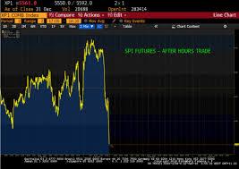 Asx 2000 Chart