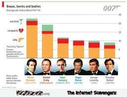 James Bond Comparison Chart James Bond Caparison Chart Pmslweb