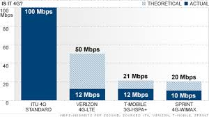 3g Vs Lte Speed Chart 4g Is A Myth And A Confusing Mess Dec 1 2010
