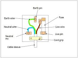 3 prong plug wire diagram for male wiring diagram libraries 3 prong plug wire diagram for male schematic wiring diagrams3 pin plug wiring diagram wiring diagram