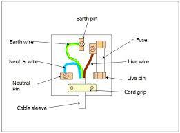 3 pin plug wiring diagram wiring diagram how to read wiring diagrams for cars 3 pin plug wiring diagram