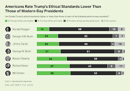 Gallup Charts Trump Rated Worse Than Other Modern Day Presidents On Ethics