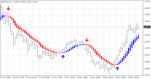 Heikin Ashi Candlestick Chart Easy Stock Market