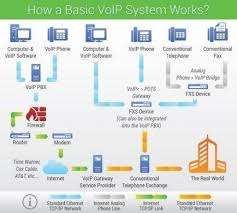 What Is Voip Voipreview