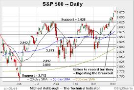 Charting A Bullish Holding Pattern S P 500 Digests Decisive