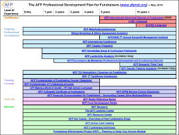 Professional Development Plan Professional Development Plan Association Of Fundraising 14