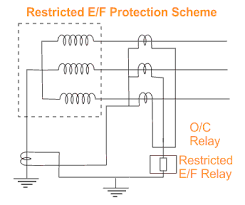 restricted earth fault protection of transformer ref protection ref protection of transformers