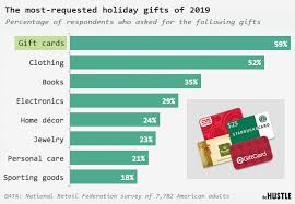 what happens to unused gift card money