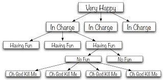 The Upside Down Org Chart