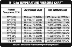 Ac Pro Temperature Chart R 134a System Pressure Chart Ac Pro Pertaining To 134a