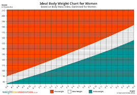 Height To Body Weight Ratio Chart Ideal Weight Chart For Women Weight Loss Resources